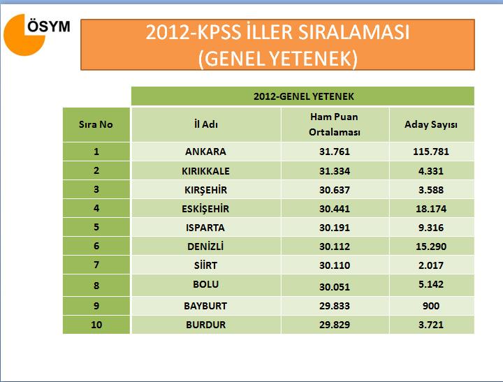 KPSS'de en başarılı illerin sıralaması www.egitim-dunyasi.net