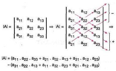 Matris Determinant formüller www.egitim-dunyasi.net